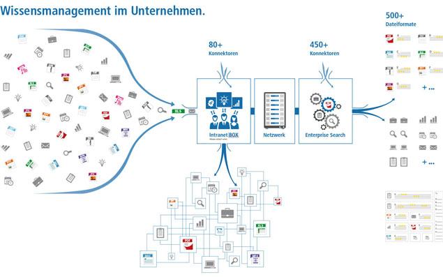 IntranetBOX Enterprise Search