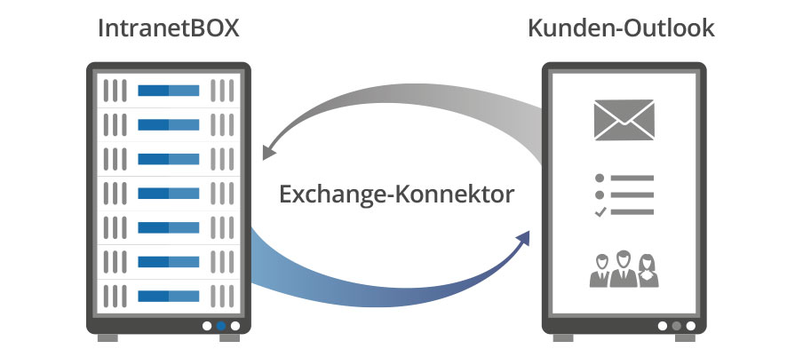 Intranet Microsoft Exchange-Konnektor