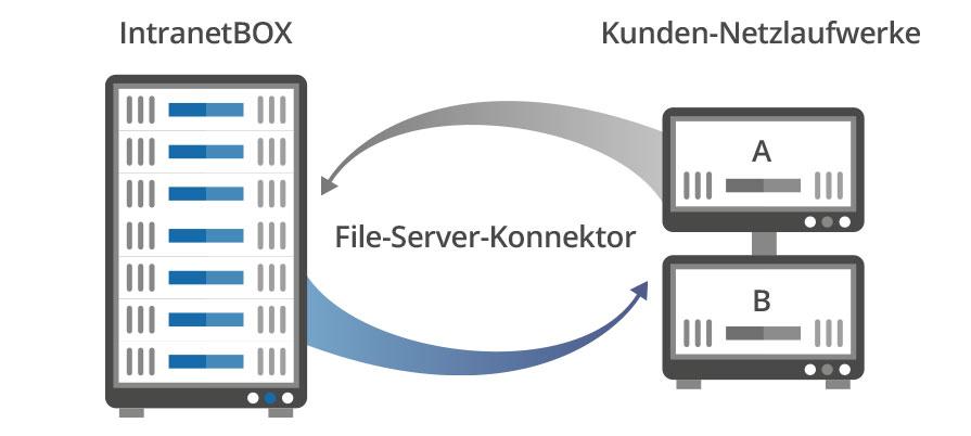 Intranet Microsoft File-Server-Konnektor