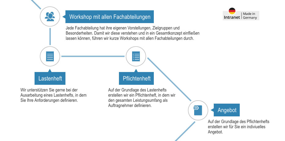 Einfuehrung Intranet - Workshop