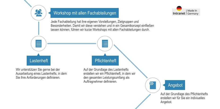 Einfuehrung Intranet - Workshop