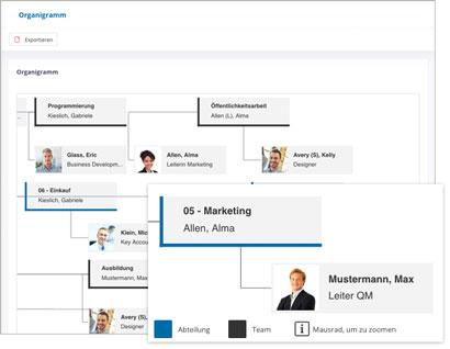 Intranet Social Software Modul Organigramm
